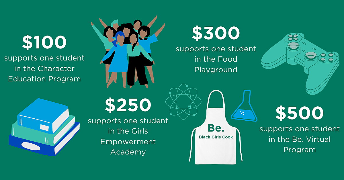 An informational graphic with a green brackground shares information on how much each donation does. $100 supports one student in the Character Education Program with a graphic of a stack of books below.  To the right, the infographic reads $250 supports one student in the Girls Empowerment Academy with the image of a group of girls to accompany it. To the right, the infrographic has images of an apron, proton and science beaker noting that $300 supports one students in the Food Playground. To the right, the inforgraphic has a graphic of a video game controller and notes $500 supports one student in the Be. Virtual Program. onBlack STEM charities Charities to donate to Youth racial justice organizations Charities for black youth education Black non profit organizations African American Charity Organizations